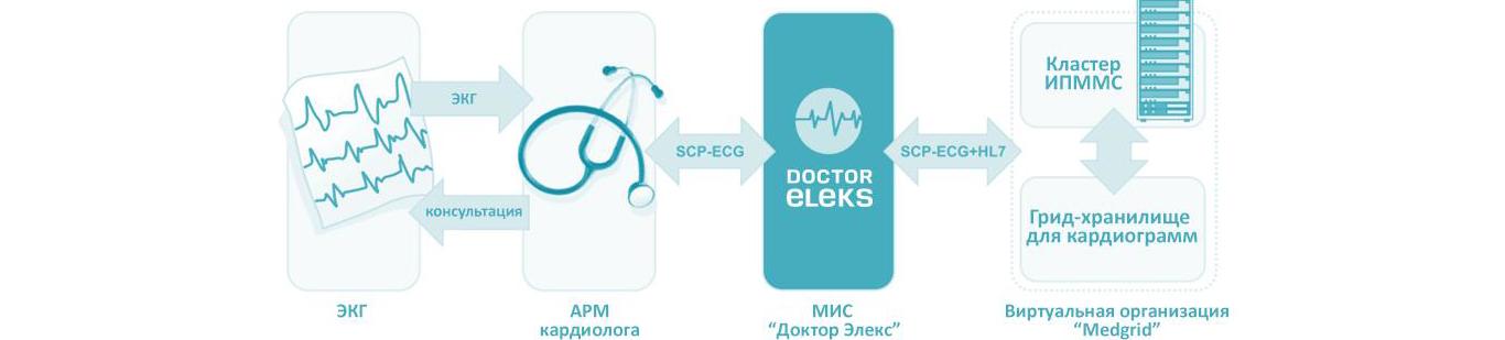 Транспорт ЭКГ-сигналов в формате SCP-ECG