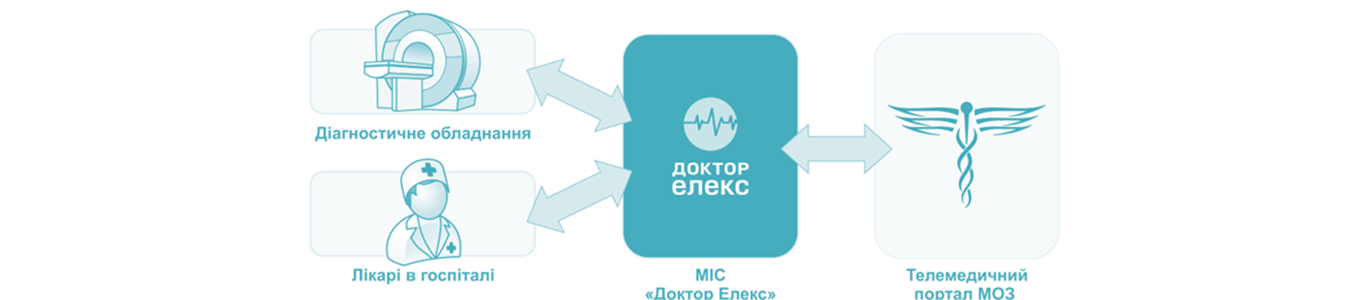 программа для автоматизации медицинского учреждения - мобильная медицина
