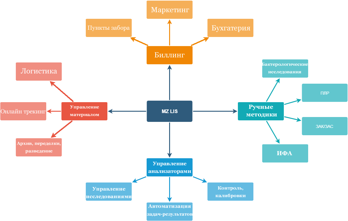 Программа для медицинской лаборатории